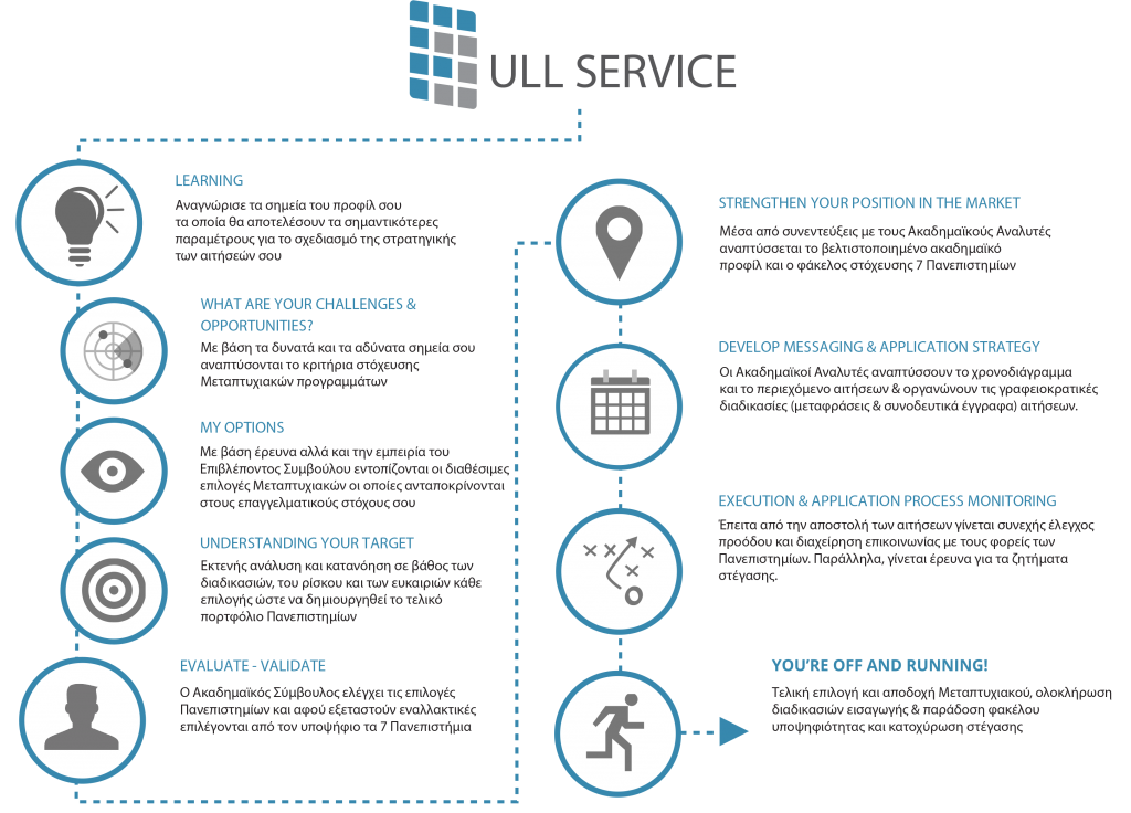 full service process blue
